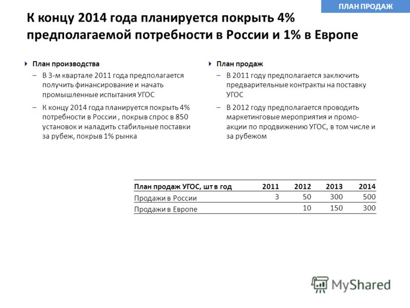 К концу 2014 года планируется покрыть 4% предполагаемой потребности в России и 1% в Европе План продаж УГОС, шт в год2011201220132014 Продажи в России 350300500 Продажи в Европе 10150300 План производства –В 3-м квартале 2011 года предполагается полу