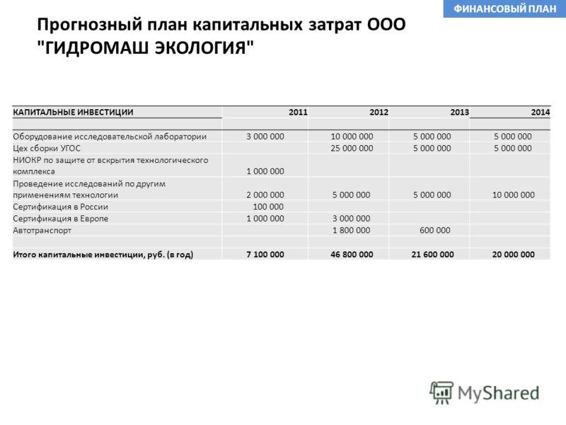 Прогнозный план капитальных затрат ООО