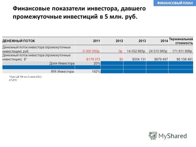 Финансовые показатели инвестора, давшего промежуточные инвестиций в 5 млн. руб. ФИНАНСОВЫЙ ПЛАН ДЕНЕЖНЫЙ ПОТОК2011201220132014 Терминальная стоимость Денежный поток инвестора (промежуточные инвестиции), руб.-5 000 000р.0р.14 052 665р.24 515 985р.171