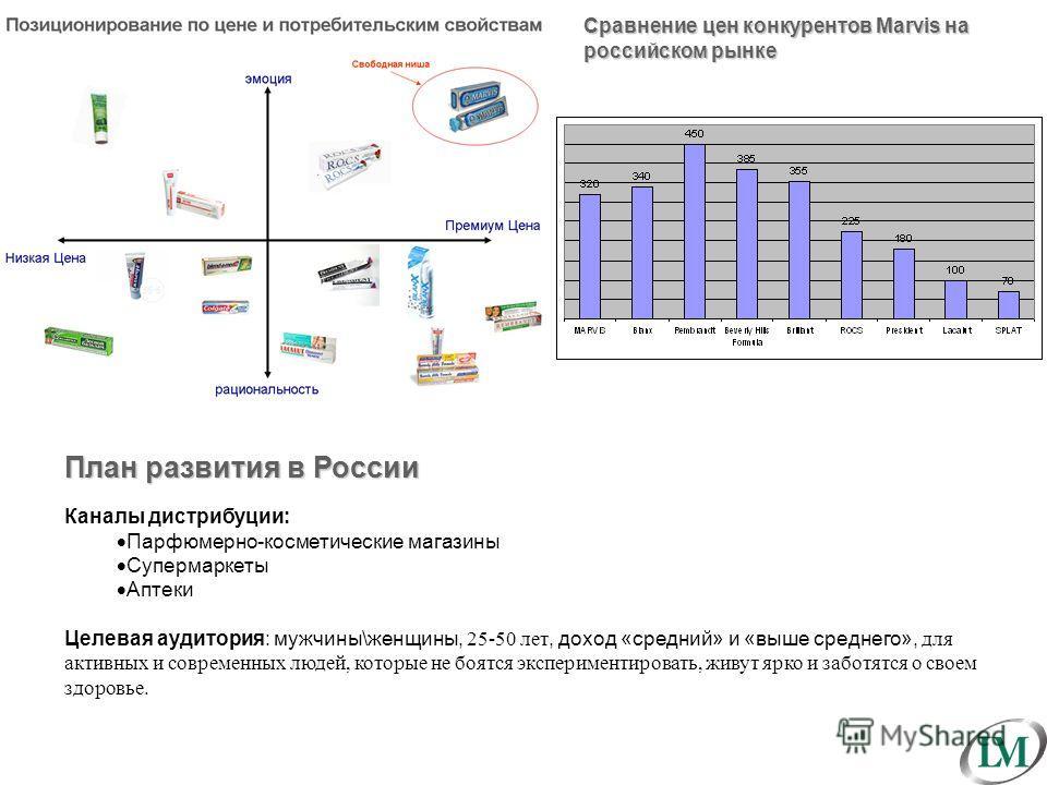 Сравнение цен конкурентов Marvis на российском рынке План развития в России Каналы дистрибуции: Парфюмерно-косметические магазины Супермаркеты Аптеки Целевая аудитория: мужчины\женщины, 25-50 лет, доход «средний» и «выше среднего», для активных и сов