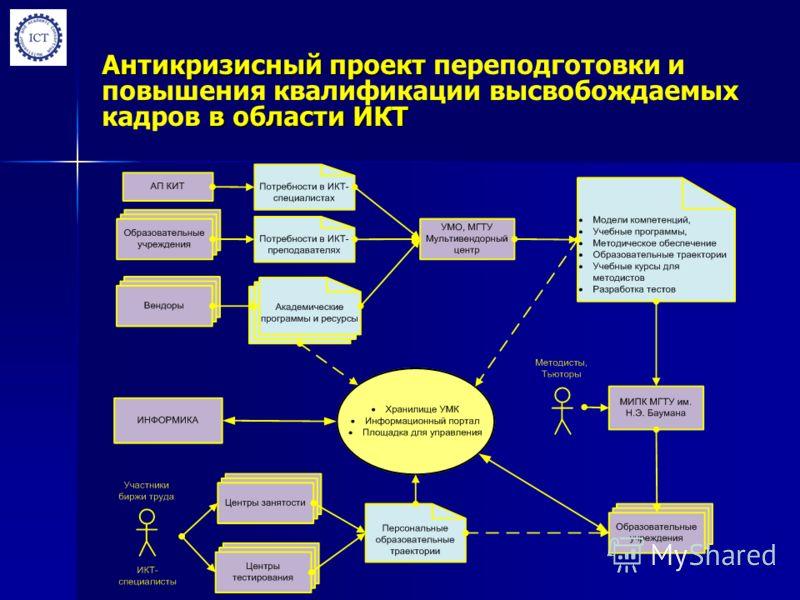 Антикризисный проект в области ИКТ Антикризисный проект переподготовки и повышения квалификации высвобождаемых кадров в области ИКТ