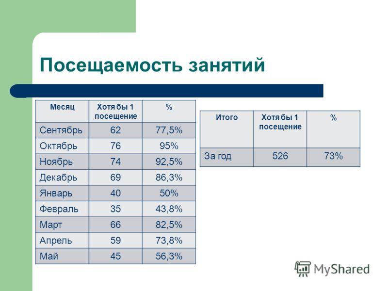 Посещаемость занятий МесяцХотя бы 1 посещение % Сентябрь6277,5% Октябрь7695% Ноябрь7492,5% Декабрь6986,3% Январь4050% Февраль3543,8% Март6682,5% Апрель5973,8% Май4556,3% ИтогоХотя бы 1 посещение % За год52673%