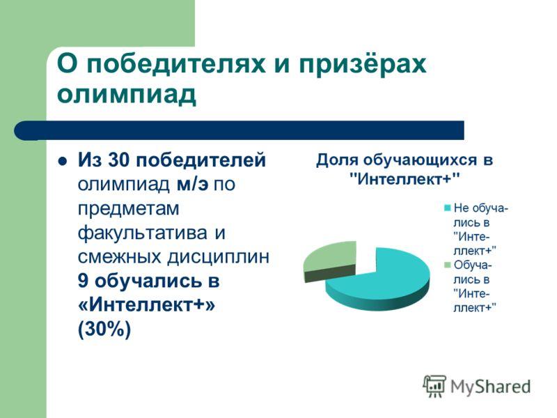 О победителях и призёрах олимпиад Из 30 победителей олимпиад м/э по предметам факультатива и смежных дисциплин 9 обучались в «Интеллект+» (30%)