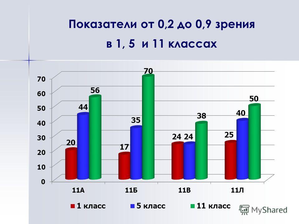 Показатели от 0,2 до 0,9 зрения в 1, 5 и 11 классах