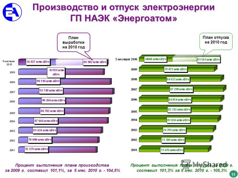 Производство и отпуск электроэнергии ГП НАЭК «Энергоатом» 11 План отпуска на 2010 год План выработки на 2010 год Процент выполнения плана производства за 2009 г. составил 101,1%, за 5 мес. 2010 г. - 104,5% Процент выполнения плана отпуска за 2009 г.