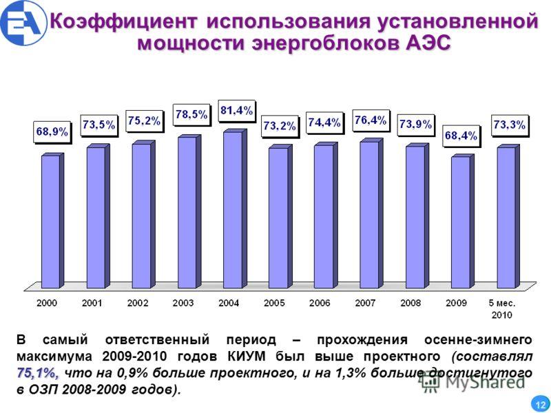 Коэффициент использования установленной мощностиэнергоблоков АЭС Коэффициент использования установленной мощности энергоблоков АЭС 12 12 75,1%, В самый ответственный период – прохождения осенне-зимнего максимума 2009-2010 годов КИУМ был выше проектно
