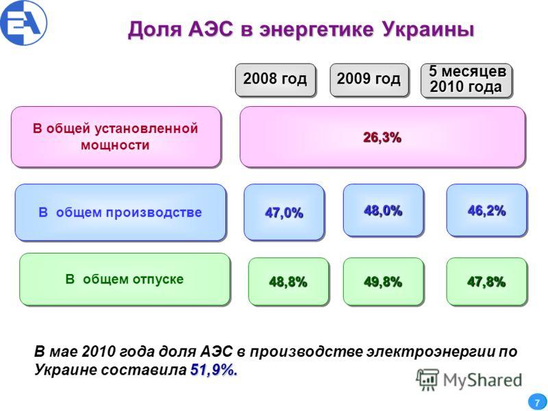 Доля АЭС в энергетике Украины В общей установленной мощности В общем отпуске В общем производстве 26,3%26,3% 48,8%48,8% 47,0%47,0% 49,8%49,8% 48,0%48,0% 2008 год 2009 год 47,8% 46,2%46,2% 5 месяцев 2010 года 5 месяцев 2010 года 7 51,9%. В мае 2010 го
