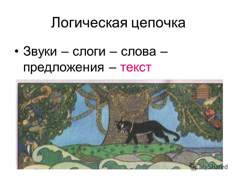 Логическая цепочка Звуки – слоги – слова – предложения – текст