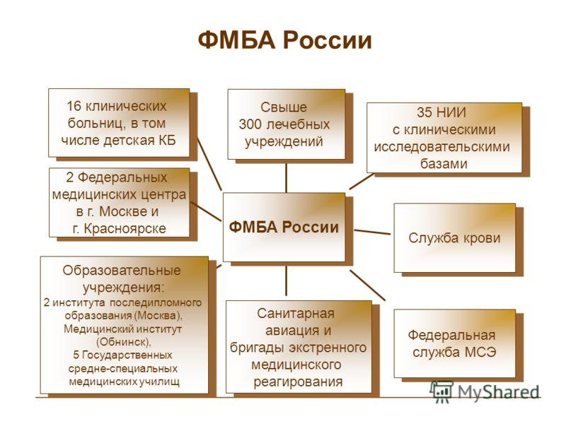 ФМБА России 16 клинических больниц, в том числе детская КБ 16 клинических больниц, в том числе детская КБ Образовательные учреждения: 2 института последипломного образования (Москва), Медицинский институт (Обнинск), 5 Государственных средне-специальн