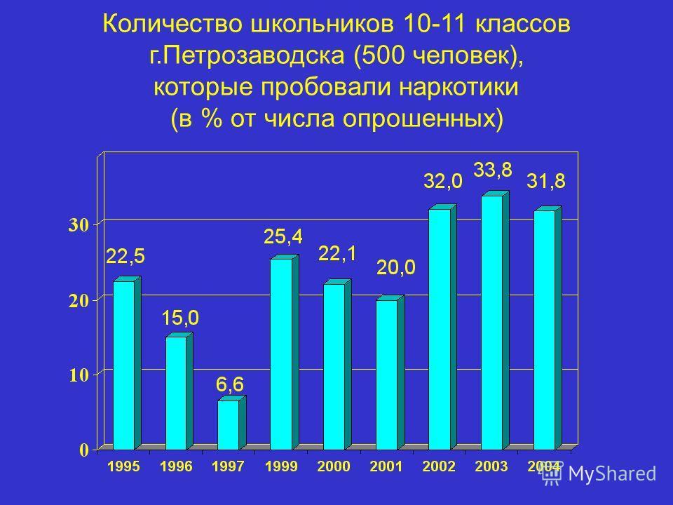 Количество школьников 10-11 классов г.Петрозаводска (500 человек), которые пробовали наркотики (в % от числа опрошенных)