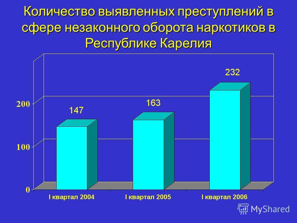 Количество выявленных преступлений в сфере незаконного оборота наркотиков в Республике Карелия