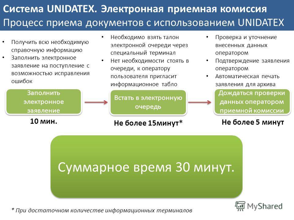 Система UNIDATEX. Электронная приемная комиссия Процесс приема документов с использованием UNIDATEX Заполнить электронное заявление Встать в электронную очередь Дождаться проверки данных оператором приемной комиссии Получить всю необходимую справочну
