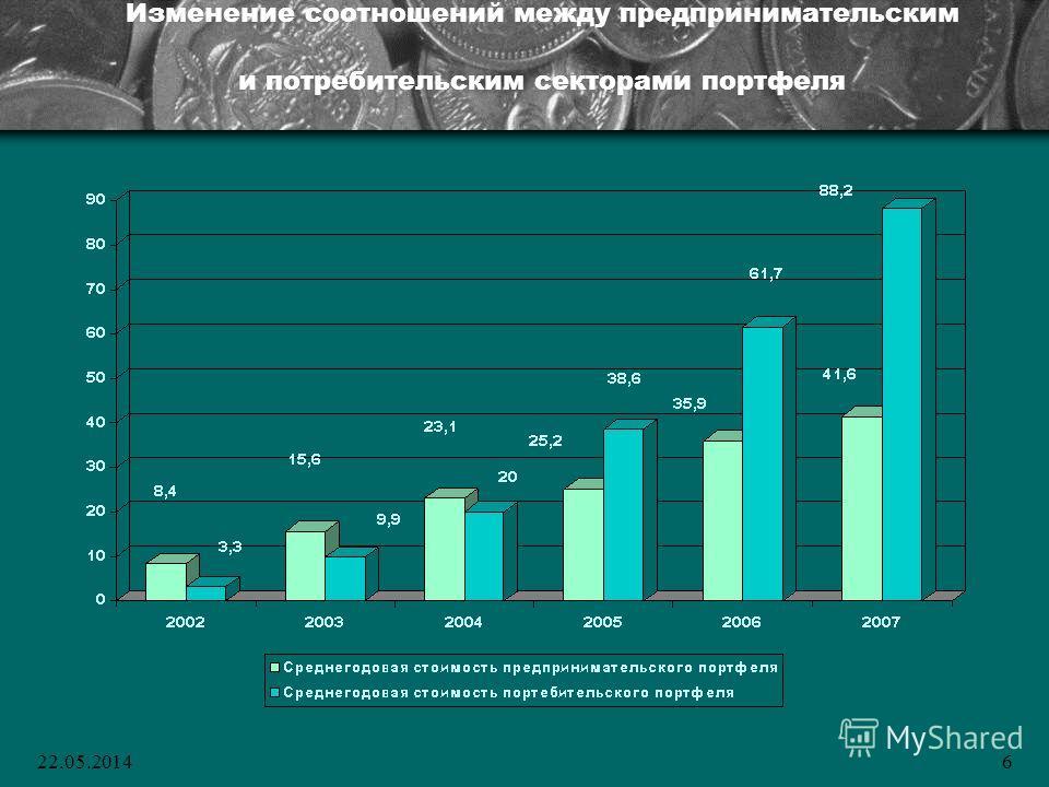 22.05.20146 Изменение соотношений между предпринимательским и потребительским секторами портфеля