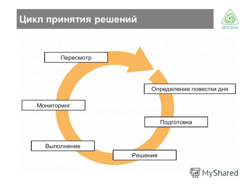 Цикл принятия решений
