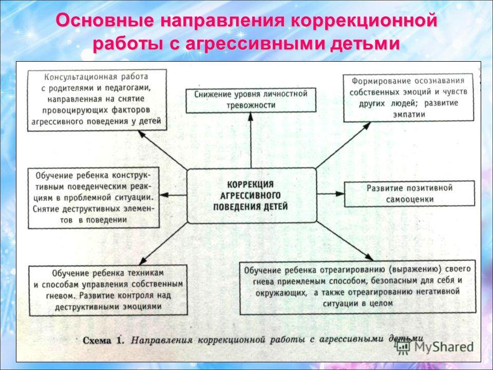 Основные направления коррекционной работы с агрессивными детьми