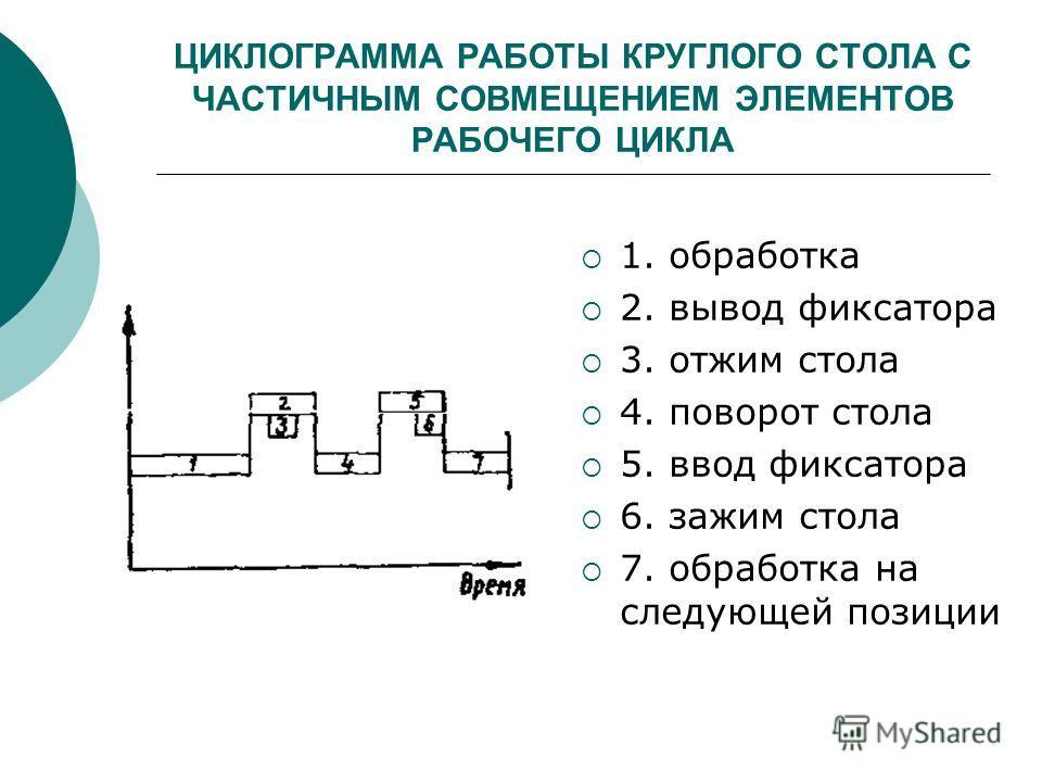 ЦИКЛОГРАММА РАБОТЫ КРУГЛОГО СТОЛА С ЧАСТИЧНЫМ СОВМЕЩЕНИЕМ ЭЛЕМЕНТОВ РАБОЧЕГО ЦИКЛА 1. обработка 2. вывод фиксатора 3. отжим стола 4. поворот стола 5. ввод фиксатора 6. зажим стола 7. обработка на следующей позиции