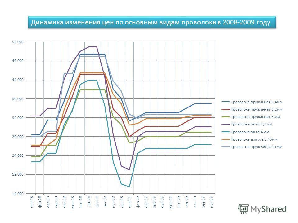 Динамика изменения цен по основным видам проволоки в 2008-2009 году
