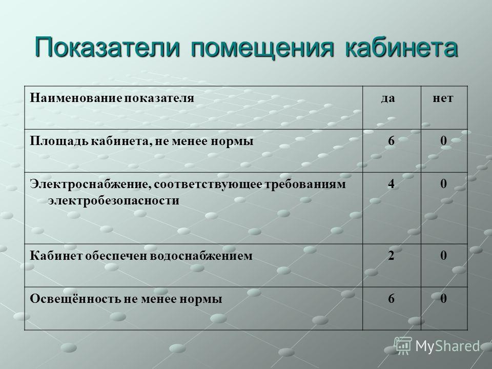 Показатели помещения кабинета Наименование показателя да нет Площадь кабинета, не менее нормы60 Электроснабжение, соответствующее требованиям электробезопасности 40 Кабинет обеспечен водоснабжением20 Освещённость не менее нормы60