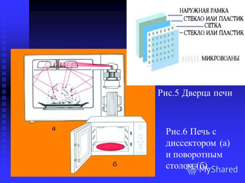 Рис.5 Дверца печи Рис.6 Печь с диссектором (а) и поворотным столом (б).