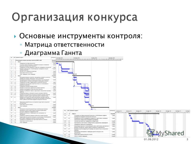 Основные инструменты контроля: Матрица ответственности Диаграмма Ганнта 01.09.20123
