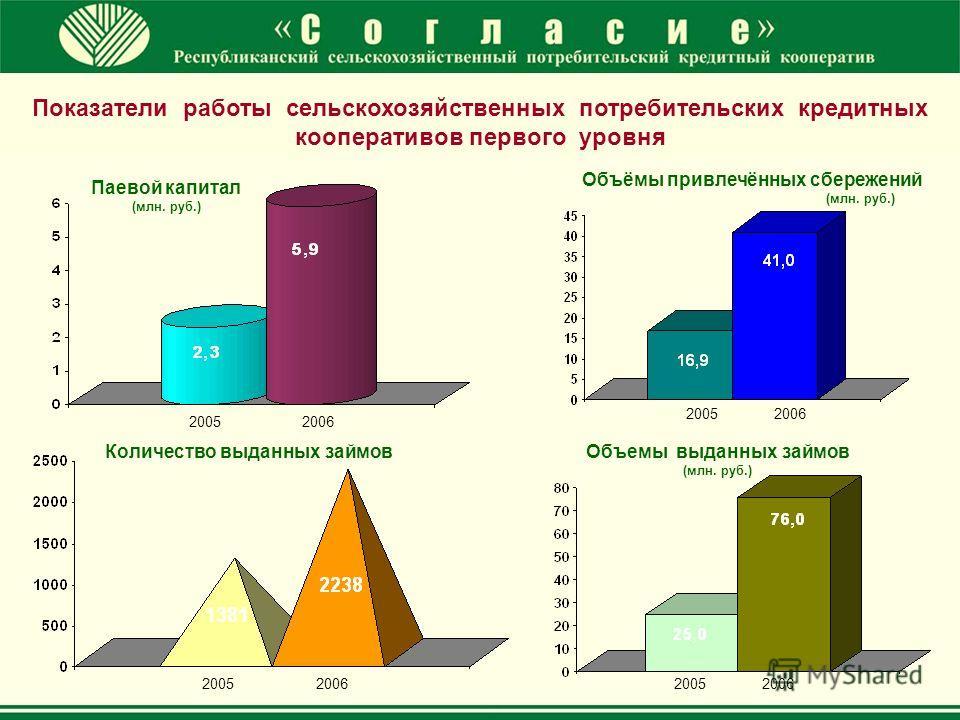 2005 2006 20052006 Объёмы привлечённых сбережений (млн. руб.) Паевой капитал (млн. руб.) 20052006 Объемы выданных займов (млн. руб.) 20062005 Количество выданных займов Показатели работы сельскохозяйственных потребительских кредитных кооперативов пер