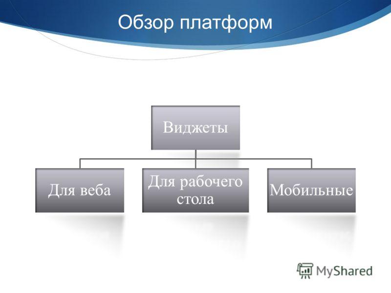 Обзор платформ Виджеты Для веба Для рабочего стола Мобильные