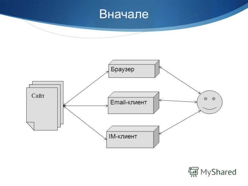 Вначале Браузер Email-клиент IM-клиент Сайт