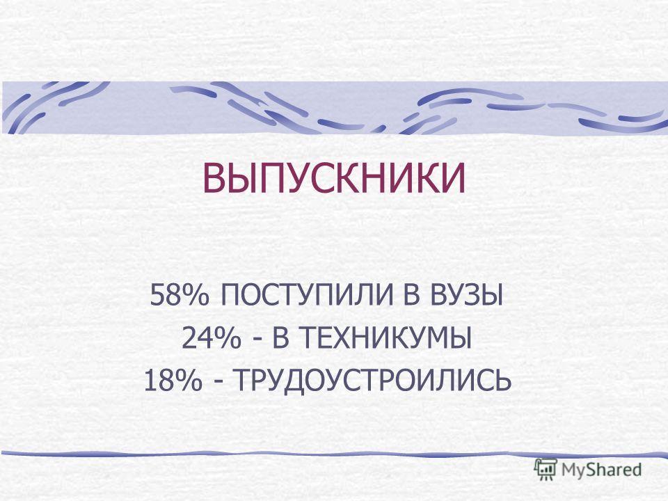 ВЫПУСКНИКИ 58% ПОСТУПИЛИ В ВУЗЫ 24% - В ТЕХНИКУМЫ 18% - ТРУДОУСТРОИЛИСЬ