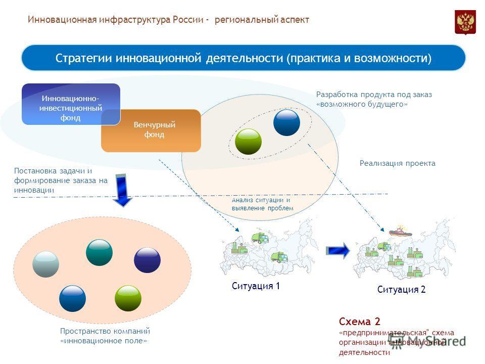 Инновационная инфраструктура России - региональный аспект Инновационно- инвестиционный фонд Венчурный фонд Стратегии инновационной деятельности (практика и возможности) Схема 2 «предпринимательская