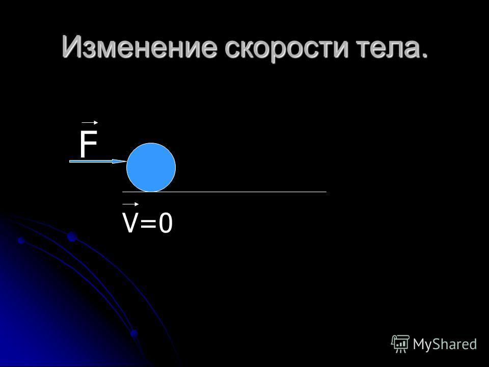 Изменение скорости тела. F V=0
