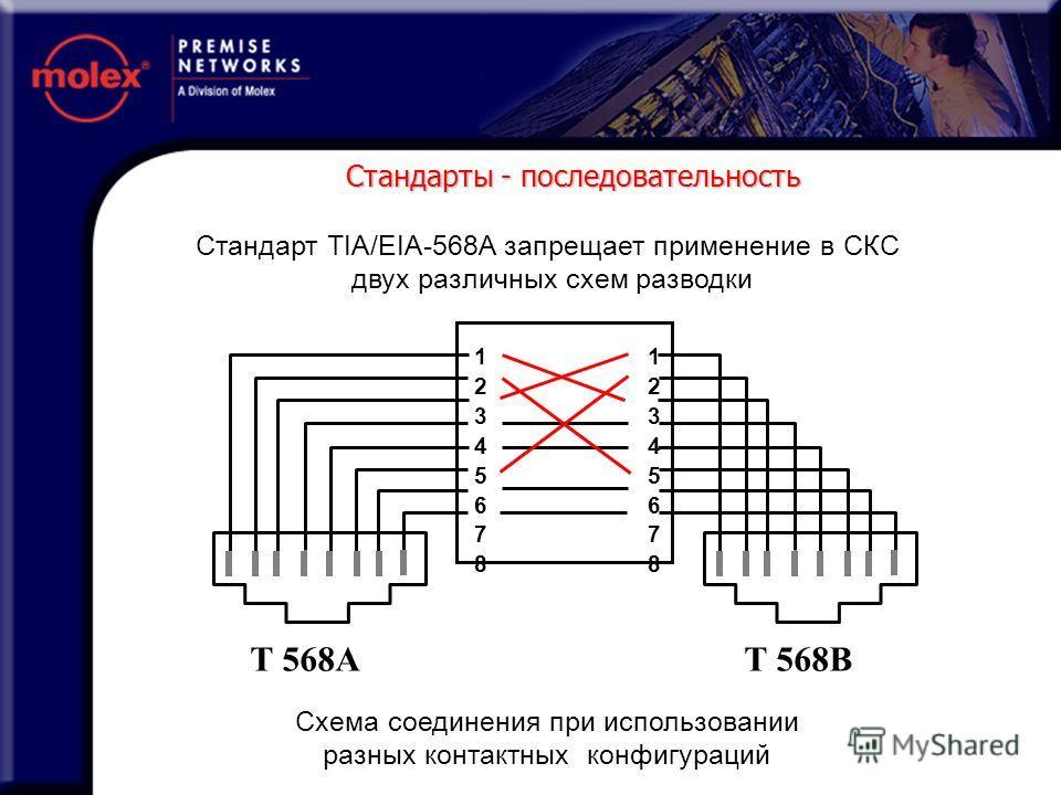 T 568A T 568B Схема соединения при использовании разных контактных конфигураций 1234567812345678 1234567812345678 Стандарт TIA/EIA-568A запрещает применение в СКС двух различных схем разводки Стандарты - последовательность