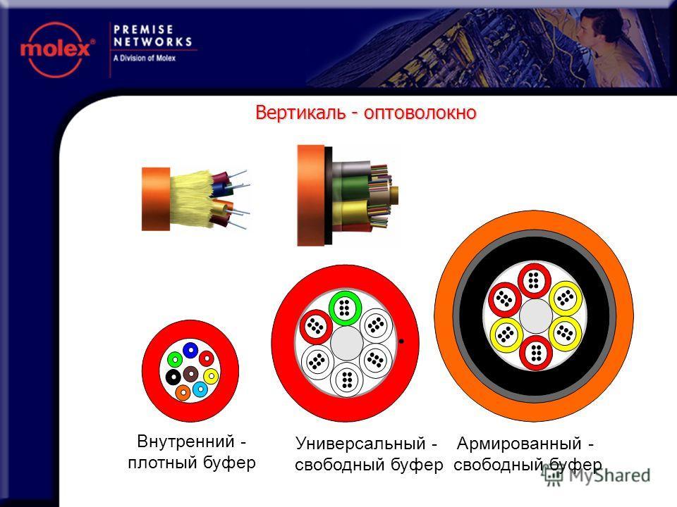 Внутренний - плотный буфер Универсальный - свободный буфер Армированный - свободный буфер Вертикаль - оптоволокно