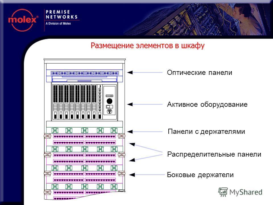 Оптические панели Активное оборудование Панели с держателями Распределительные панели Боковые держатели Размещение элементов в шкафу