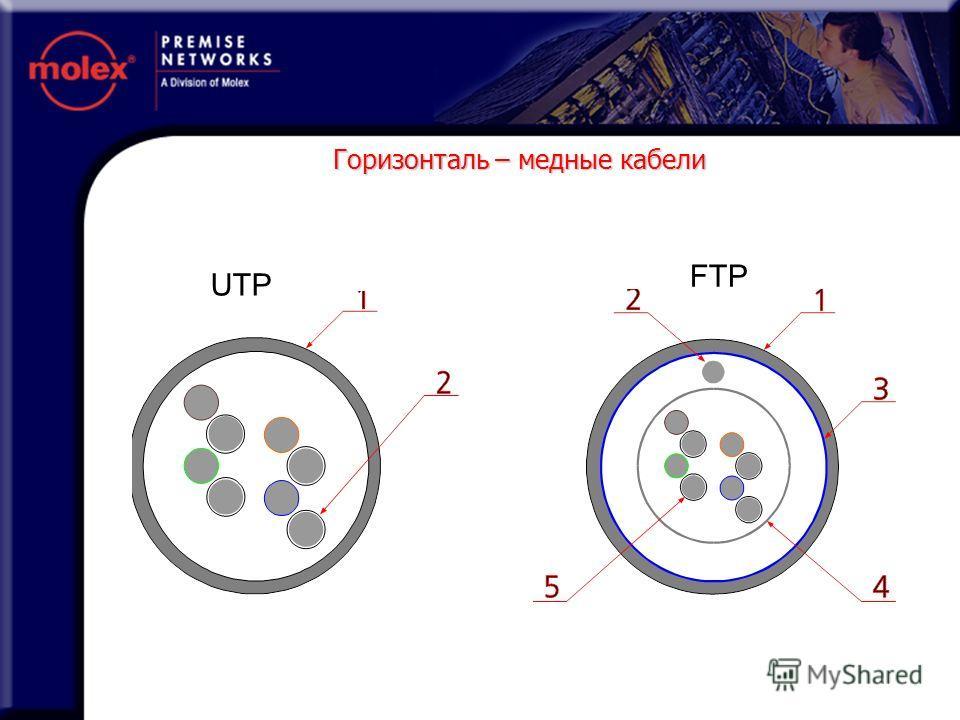 UTP FTP Горизонталь – медные кабели