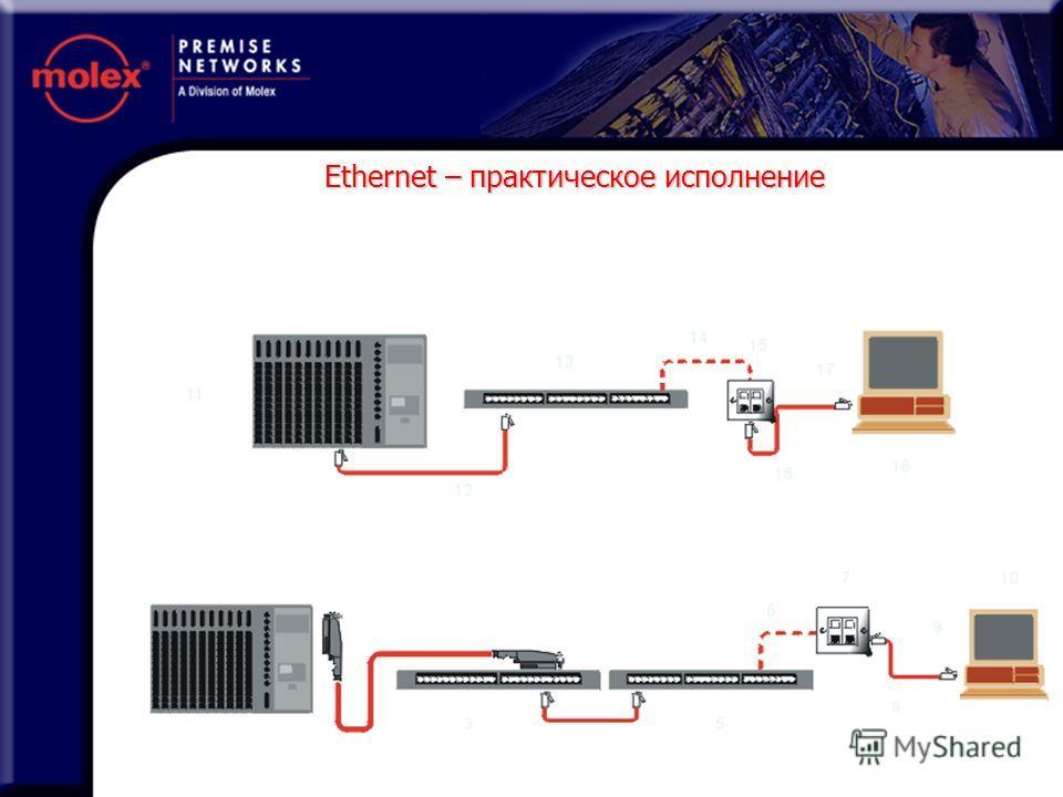 Ethernet – практическое исполнение 1 2 4