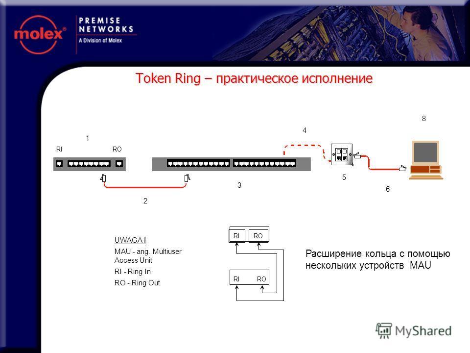 Token Ring – практическое исполнение