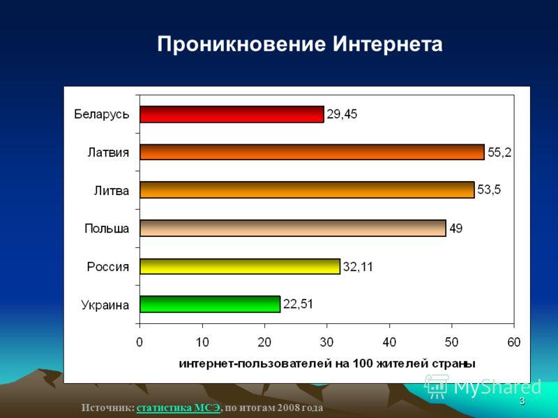 3 Проникновение Интернета Источник: статистика МСЭ, по итогам 2008 годастатистика МСЭ