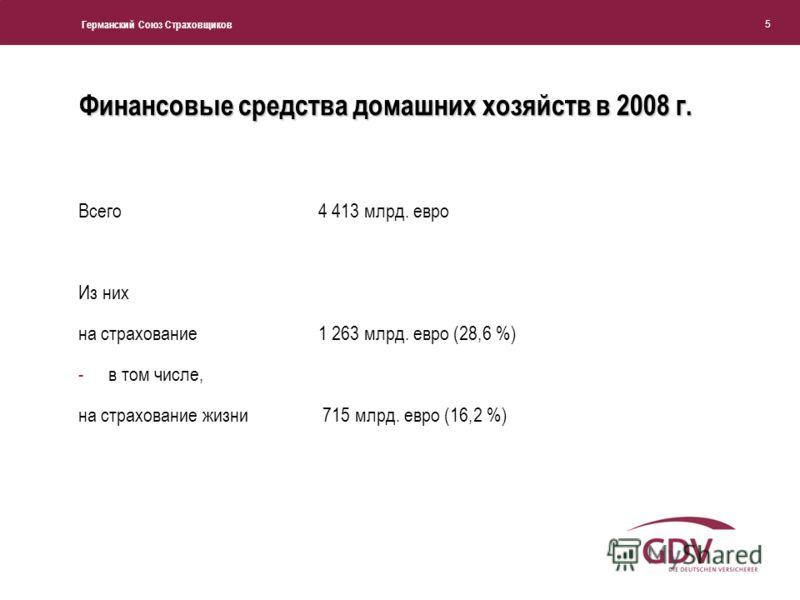 Германский Союз Страховщиков 5 Финансовые средства домашних хозяйств в 2008 г. Всего4 413 млрд. евро Из них на страхование1 263 млрд. евро (28,6 %) -в том числе, на страхование жизни 715 млрд. евро (16,2 %)