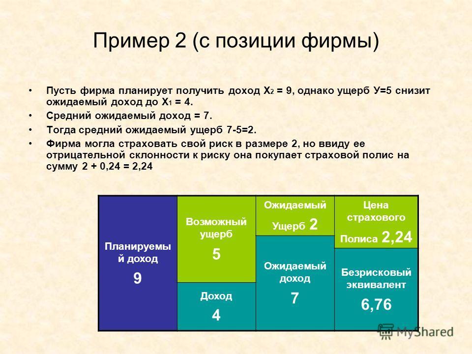 Пример 2 (с позиции фирмы) Пусть фирма планирует получить доход Х 2 = 9, однако ущерб У=5 снизит ожидаемый доход до Х 1 = 4. Средний ожидаемый доход = 7. Тогда средний ожидаемый ущерб 7-5=2. Фирма могла страховать свой риск в размере 2, но ввиду ее о