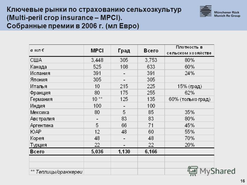 16 Ключевые рынки по страхованию сельхозкультур (Multi-peril crop insurance – MPCI). Собранные премии в 2006 г. (мл Евро)