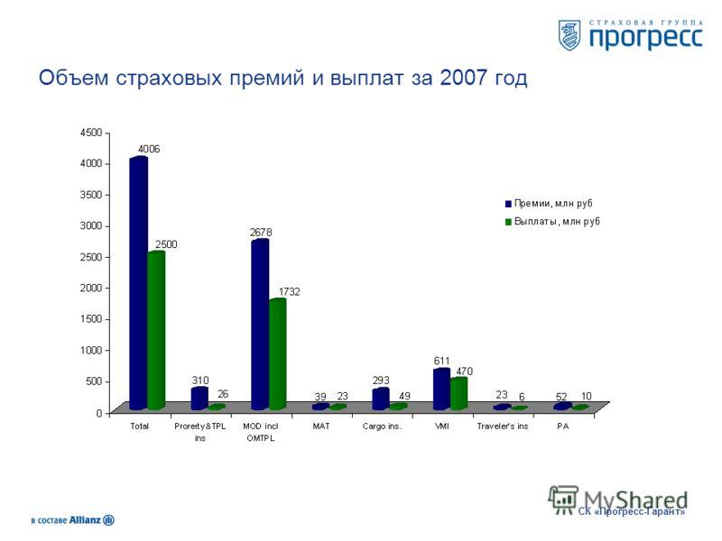Объем страховых премий и выплат за 2007 год СК «Прогресс-Гарант»