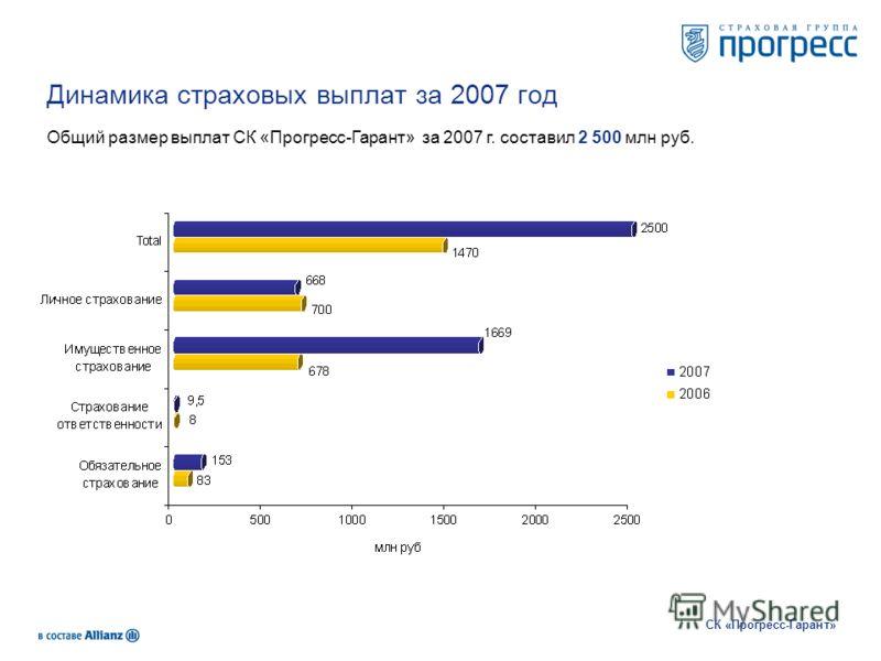 Динамика страховых выплат за 2007 год Общий размер выплат СК «Прогресс-Гарант» за 2007 г. составил 2 500 млн руб. СК «Прогресс-Гарант»