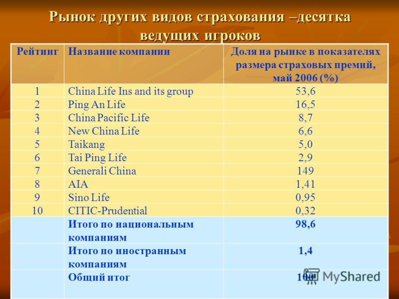 Рынок других видов страхования –десятка ведущих игроков РейтингНазвание компанииДоля на рынке в показателях размера страховых премий, май 2006 (%) 1China Life Ins and its group53,6 2Ping An Life16,5 3China Pacific Life8,78,7 4New China Life6,66,6 5Ta