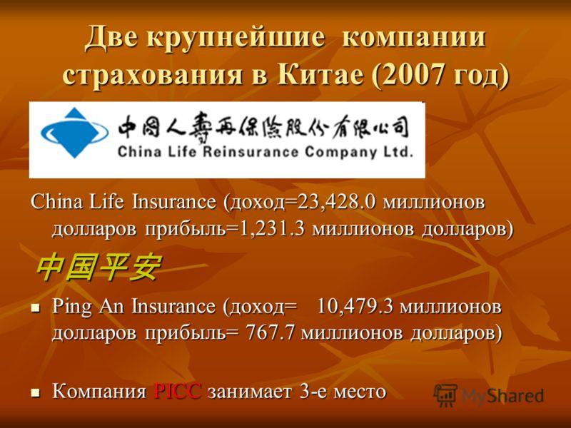 Две крупнейшие компании страхования в Китае (2007 год) China Life Insurance (доход=23,428.0 миллионов долларовприбыль=1,231.3 миллионов долларов) Ping An Insurance (доход=10,479.3 миллионов долларовприбыль= 767.7 миллионов долларов) Ping An Insurance