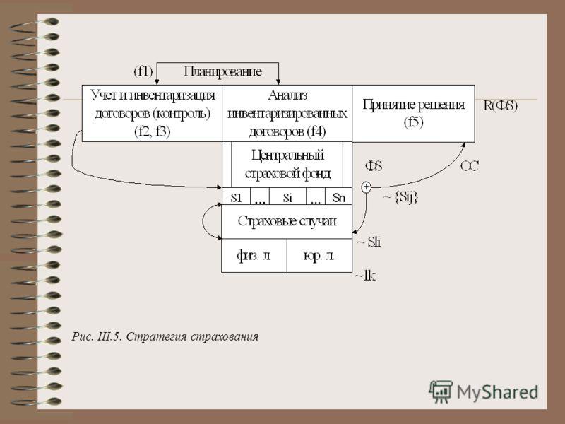 Рис. III.5. Стратегия страхования