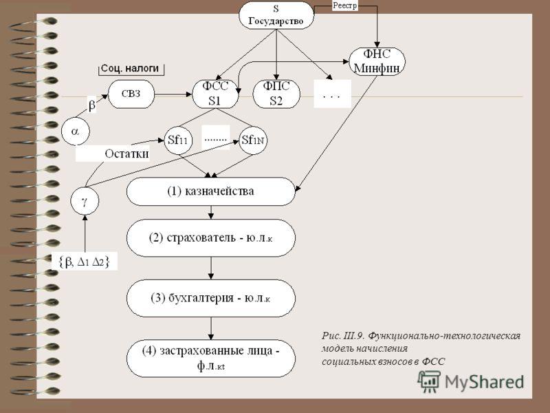 Рис. III.9. Функционально-технологическая модель начисления социальных взносов в ФСС