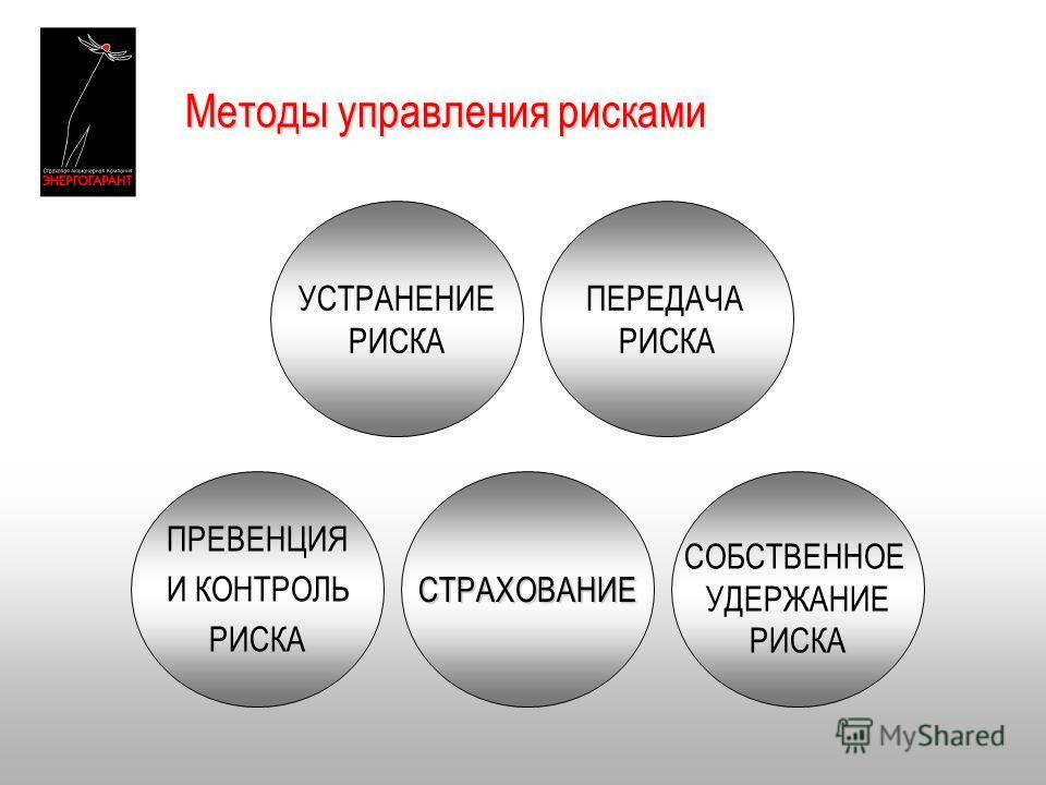 Методы управления рисками УСТРАНЕНИЕ РИСКА СТРАХОВАНИЕ ПРЕВЕНЦИЯ И КОНТРОЛЬ РИСКА СОБСТВЕННОЕ УДЕРЖАНИЕ РИСКА ПЕРЕДАЧА РИСКА
