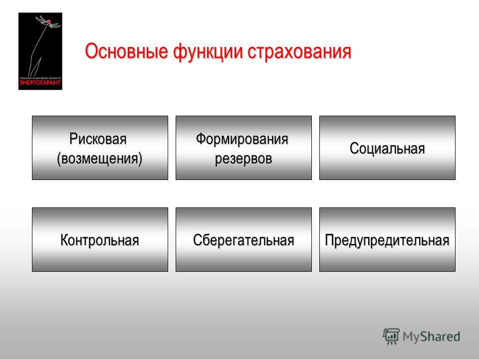Основные функции страхования Рисковая(возмещения)ФормированиярезервовСоциальная СберегательнаяКонтрольнаяПредупредительная