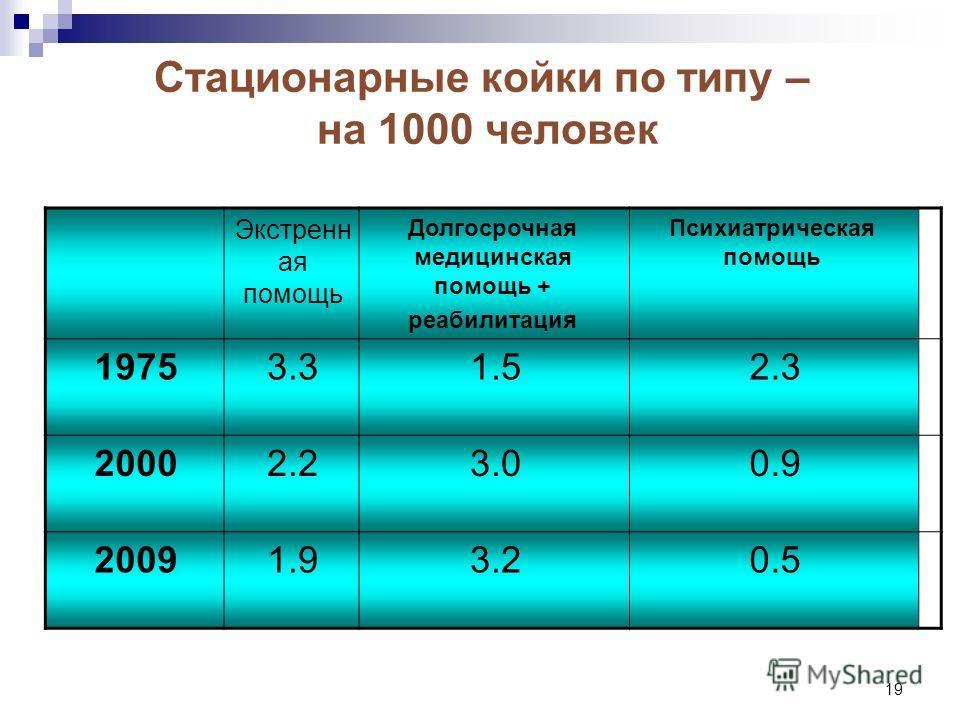 19 Стационарные койки по типу – на 1000 человек Психиатрическая помощь Долгосрочная медицинская помощь + реабилитация Экстренн ая помощь 2.31.53.31975 0.93.02.22000 0.53.21.92009