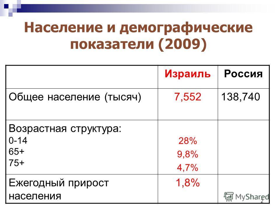 2 Население и демографические показатели (2009) РоссияИзраиль 138,7407,552Общее население (тысяч) 28% 9,8% 4,7% Возрастная структура: 0-14 65+ 75+ 1,8%Ежегодный прирост населения